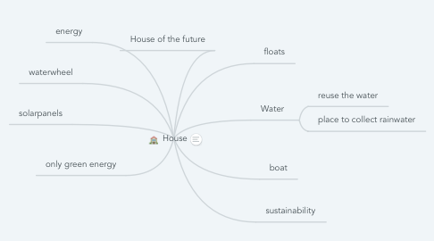 Mind Map: House