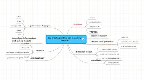Mind Map: beoordelingscriteria van e-learning content