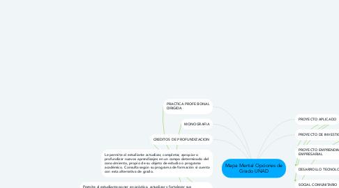 Mind Map: Mapa Mental Opciones de Grado UNAD