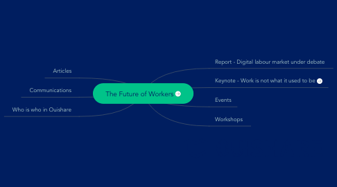 Mind Map: The Future of Workers