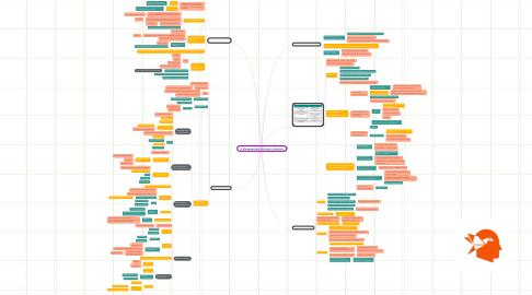 Mind Map: 6_Kinderrechten_kritische_reflecties