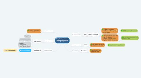 Mind Map: Pilot Groot Amsterdam - Klantenservice mdw. - Operators