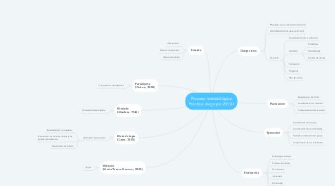 Mind Map: Proceso metodológico Práctica de grupo 2019-I