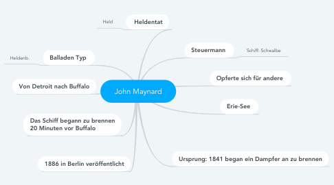 Mind Map: John Maynard