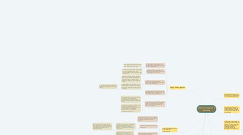 Mind Map: Deshumanización y violencia