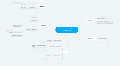 Mind Map: Hogwarts School of English and Wizardry