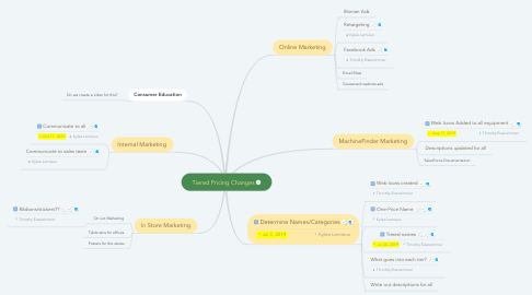 Mind Map: Tiered Pricing Changes