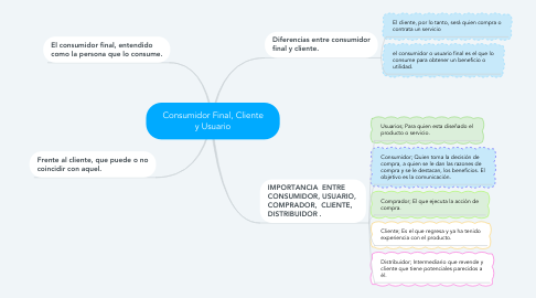 Mind Map: Consumidor Final, Cliente y Usuario