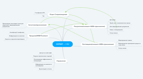 Mind Map: СЕРВЕР + CRM