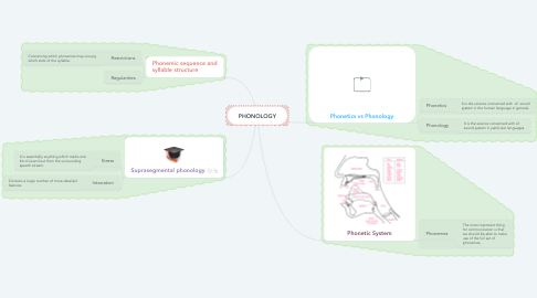 Mind Map: PHONOLOGY