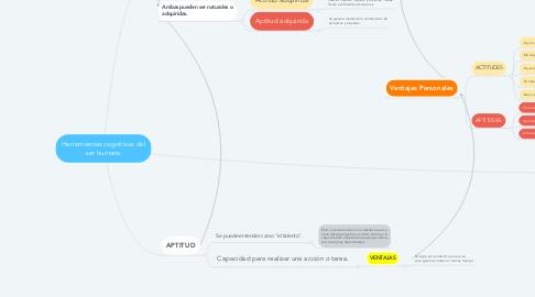 Mind Map: Herramientas cognitivas del ser humano