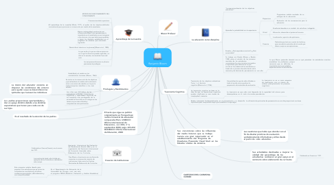 Mind Map: Benjamin Bloom