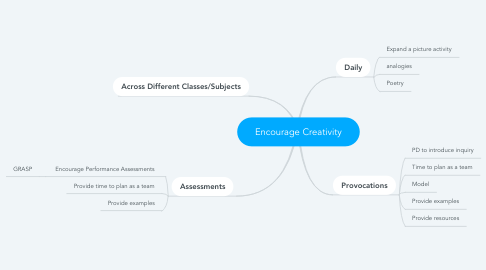 Mind Map: Encourage Creativity