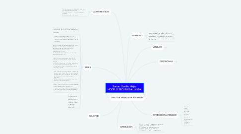 Mind Map: **Sarian Castillo Mejia**  MODELO SECUENCIAL LINEAL
