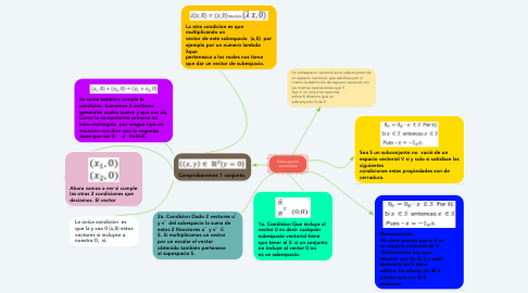 Mind Map: Subespacios vectoriales