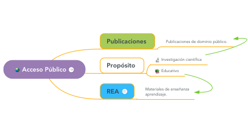 Mind Map: Acceso Público