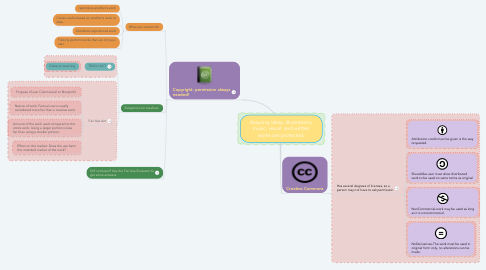 Mind Map: Assuring ideas, illustrations, music, visual  and written works are protected.
