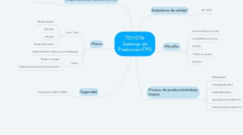 Mind Map: TOYOTA Sistemas de Producción(TPS)