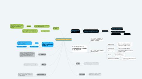 Mind Map: FASES DE UNA OPERACIONES PORTUARIAS