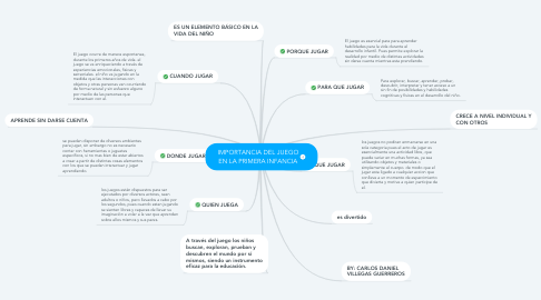 Mind Map: IMPORTANCIA DEL JUEGO EN LA PRIMERA INFANCIA