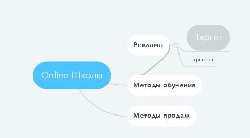 Mind Map: Online Школы