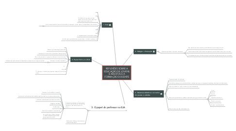 Mind Map: REFLEXÕES SOBRE A EDUCAÇÃO DE JOVENS E ADULTOS E A FORMAÇÃO DOCENTE