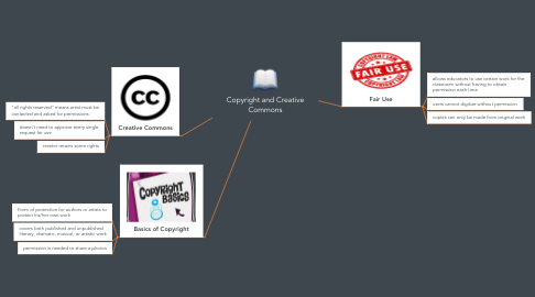Mind Map: Copyright and Creative Commons