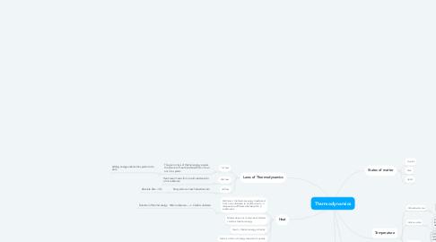 Mind Map: Thermodynamics