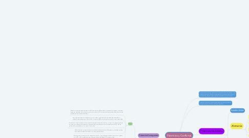 Mind Map: Potencias y Conflictos