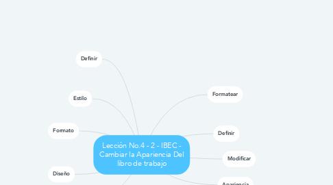 Mind Map: Lección No.4 - IBEC - Cambiar la Apariencia Del libro de trabajo