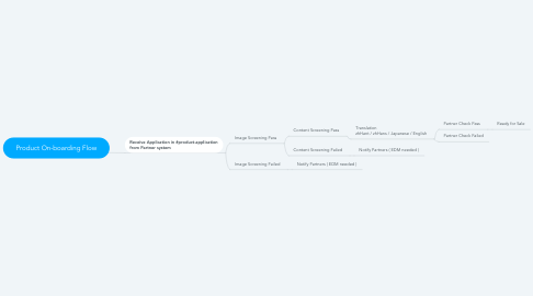 Mind Map: Product On-boarding Flow