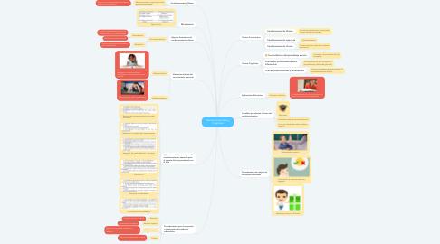 Mind Map: Teorías conductistas y Cognitivas