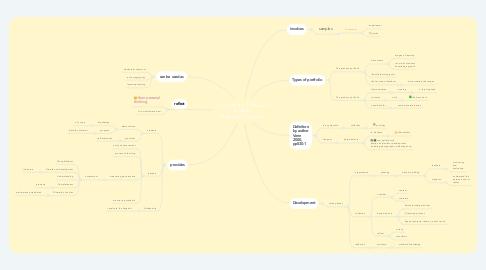 Mind Map: The Student's Portfolio in English Language Classroom