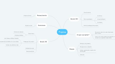 Mind Map: Projetos