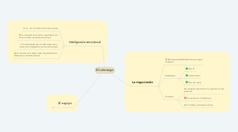 Mind Map: El Liderazgo