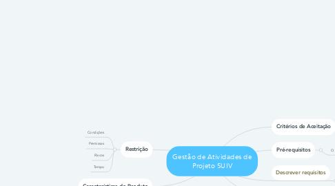 Mind Map: Gestão de Atividades de Projeto SUIV