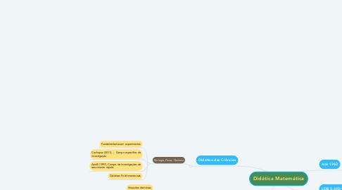 Mind Map: Didática Matemática