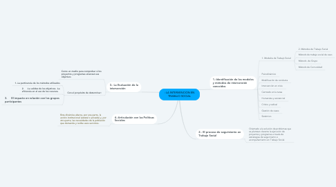 Mind Map: : LA INTERVENCION EN TRABAJO SOCIAL