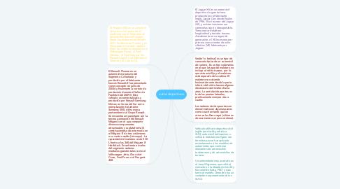 Mind Map: autos deportivos