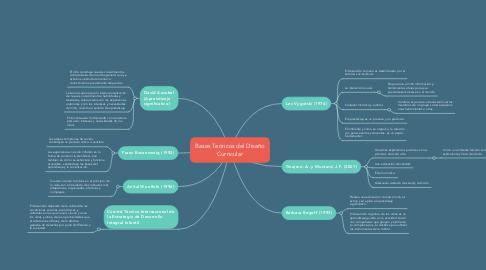 Mind Map: Bases Teóricas del Diseño Curricular