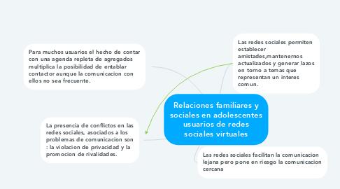 Mind Map: Relaciones familiares y sociales en adolescentes usuarios de redes sociales virtuales