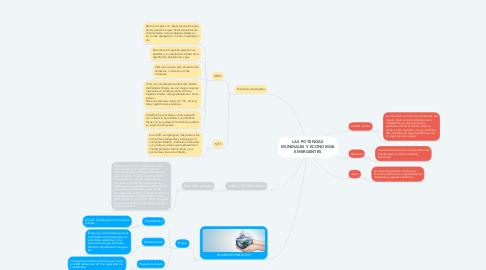 Mind Map: LAS POTENCIAS MUNDIALES Y ECONOMÍAS EMERGENTES