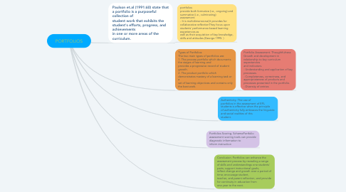 Mind Map: PORTFOLIOS