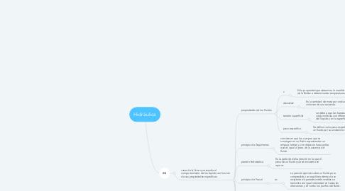 Mind Map: Hidráulica