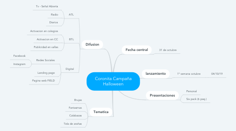 Mind Map: Coronita Campaña Halloween