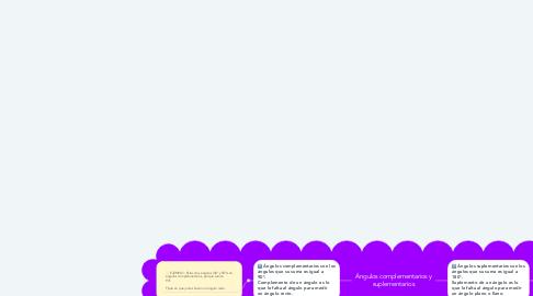 Mind Map: Ángulos complementarios y suplementarios