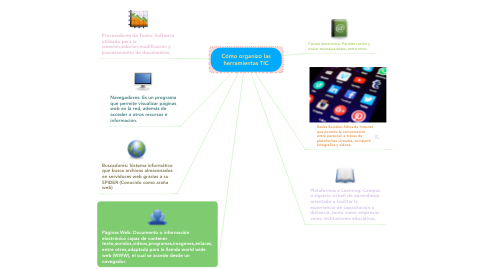 Mind Map: Cómo organizo las herramientas TIC