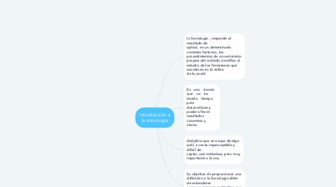 Mind Map: Introducción a la sociologia