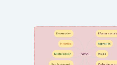Mind Map: REMHI