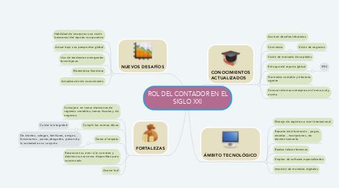 Mind Map: ROL DEL CONTADOR EN EL SIGLO XXI